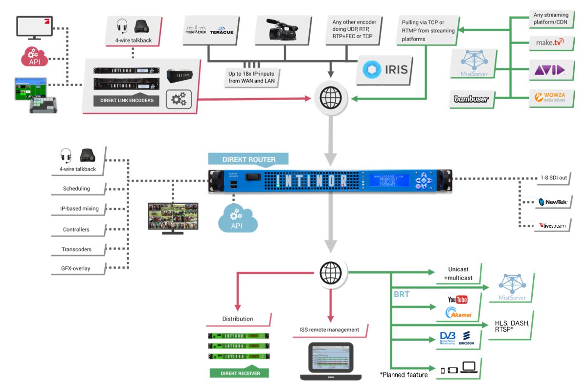Solutions for an all IP-infrastructure – INTINOR